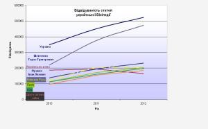 Відвідуваність найпопулярніших статей протягом 2010-2012